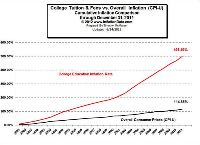 College tuition and fees vs. overall inflation