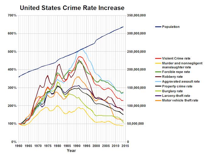 usa safety graph