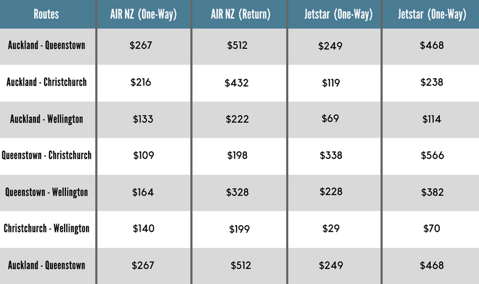 sample prices for domestic flights in New Zealand