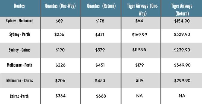 Sample airline fares in Australia